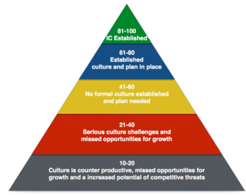Robert Van Arlen Culture Pyramid